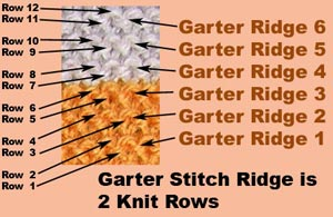 A Garter Stitch is formed by knitting each row with just KNIT STITCHES. One Garter Ridge consists of 2 knitted rows.